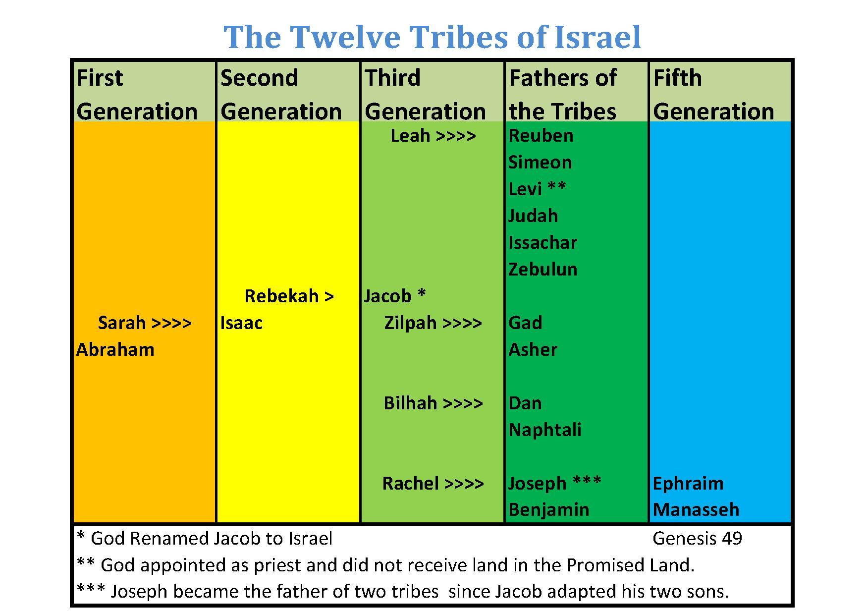 12 sons of israel in order